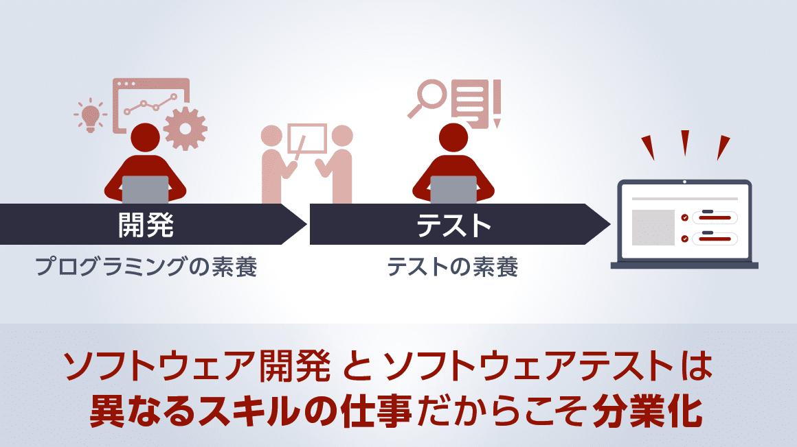 開発とテストの分業化イメージ図