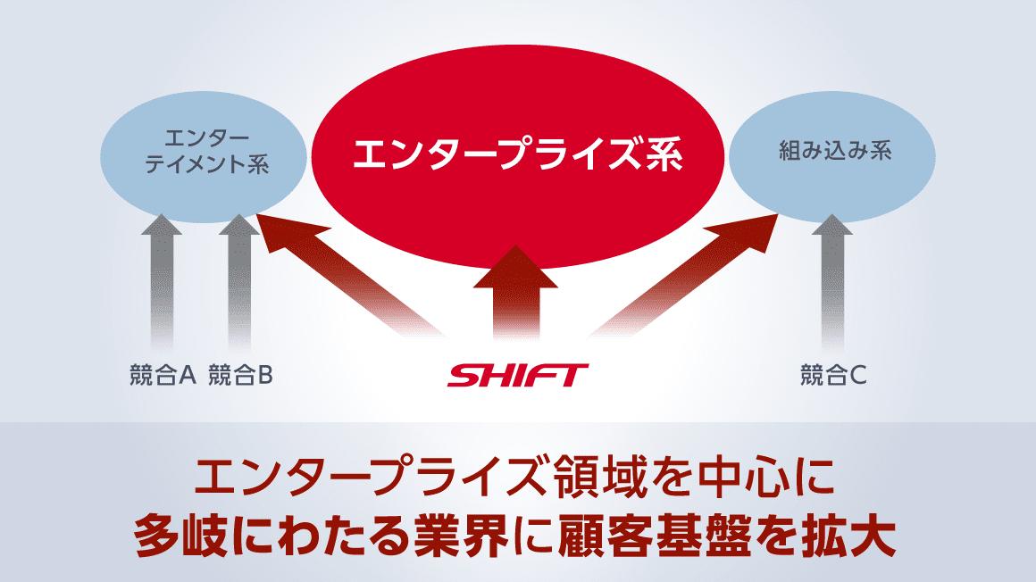セグメントと競合他社イメージ図