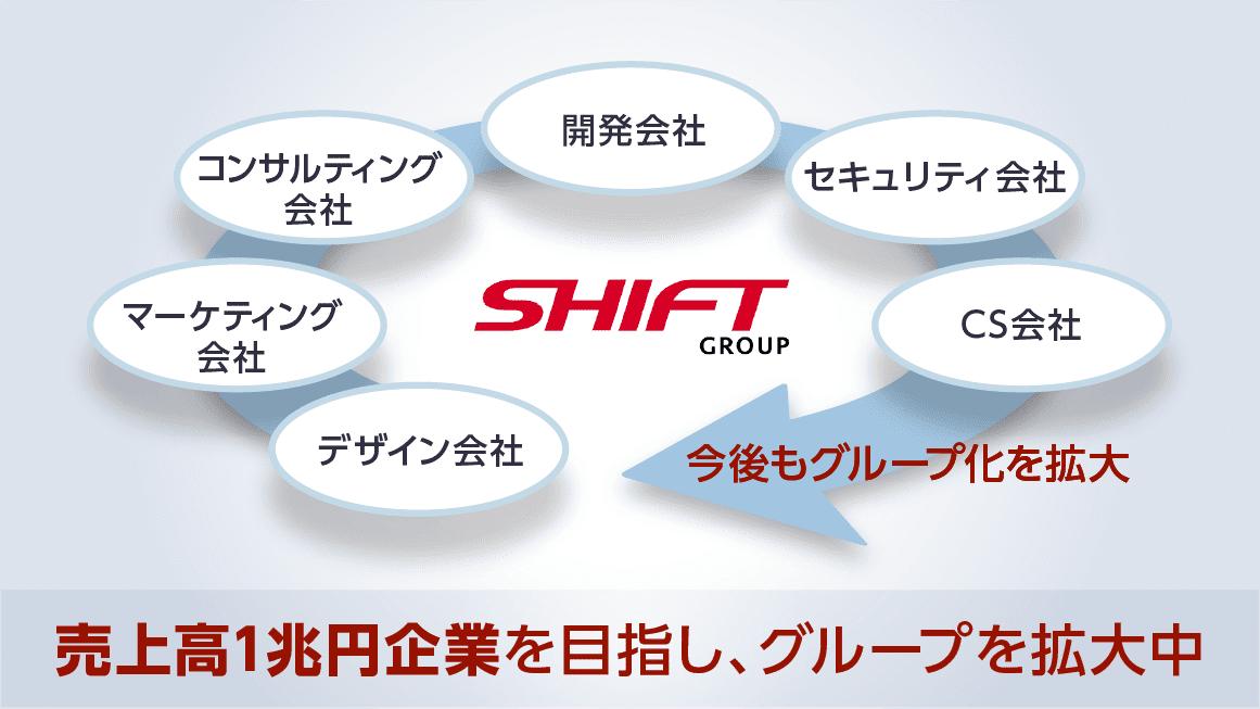 「今」と「今後」のグループ會社イメージ図