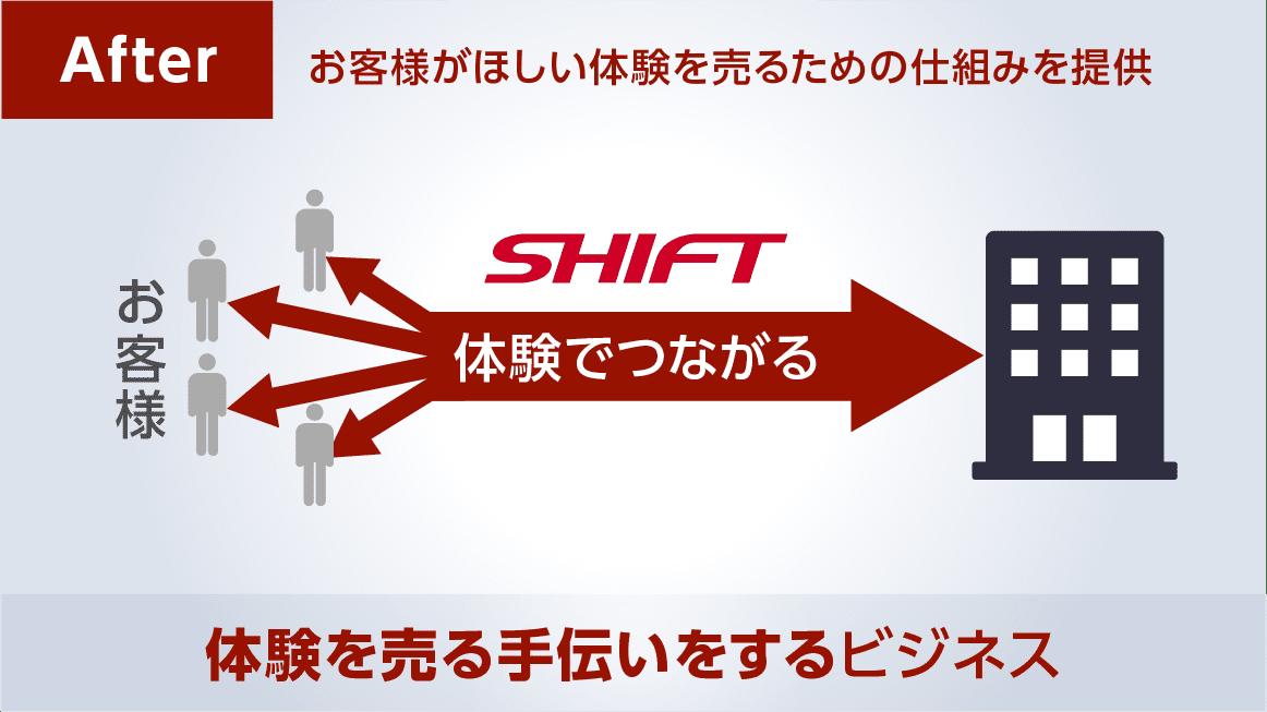 SHIFTがお手伝いをするものイメージ図