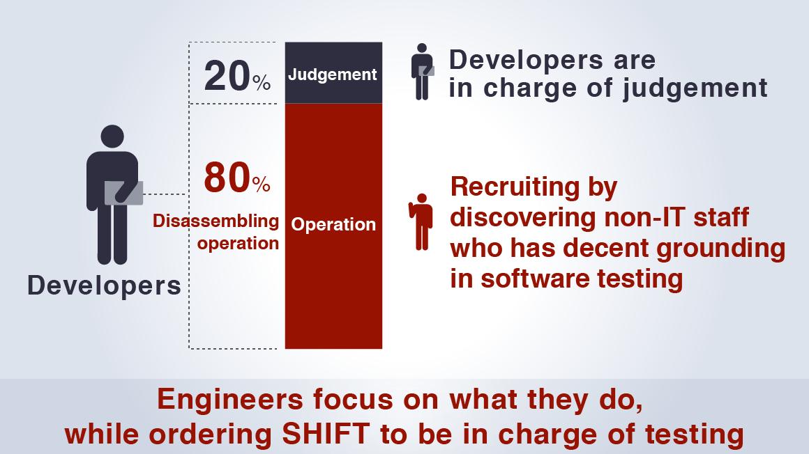 Recruiting Engineers Image diagram