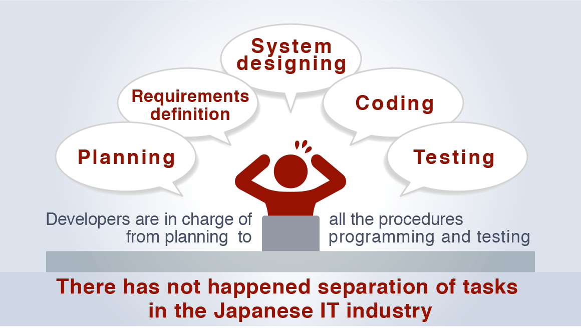The Japanese IT Industry's Distorted Structure Image diagram