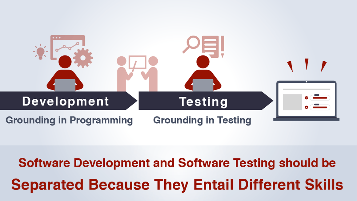 Separation between Development and Testing Image diagram