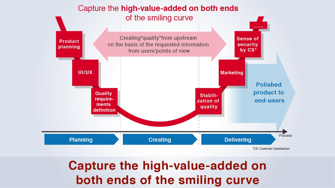 Smile Curve Image diagram