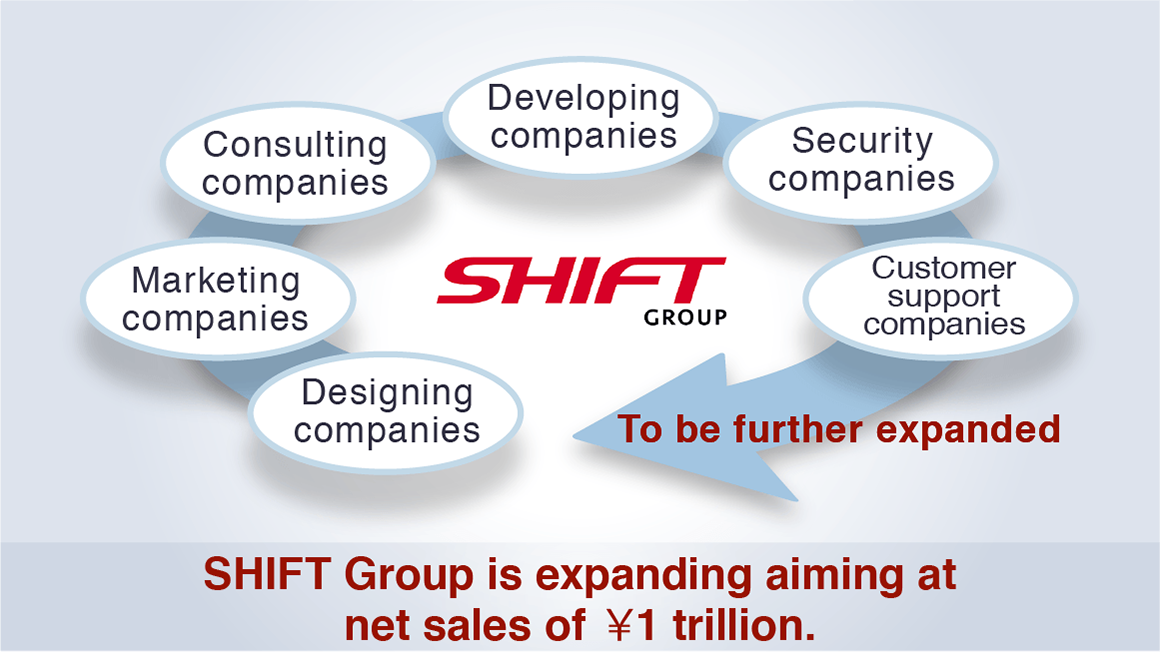 Current and Future Group Companies Image diagram