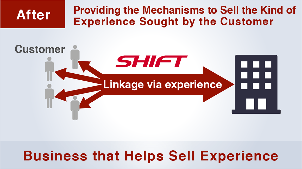 What SHIFT Helps With Image diagram