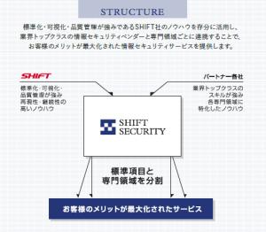 サービス概略図