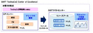 図2:SHIFT TestingCenter of Excellence概略図