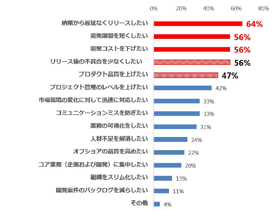 図3:「ITシステム開発における実態調査」の結果